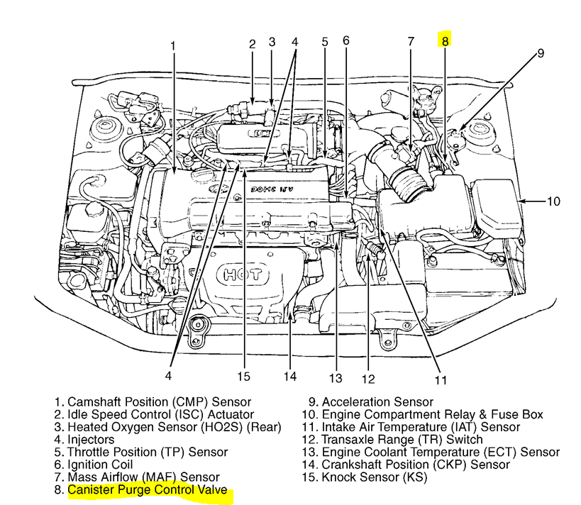 2011 Hyundai Sonata Engine Diagram Wiring Diagram Corsa B Corsa B Pasticceriagele It