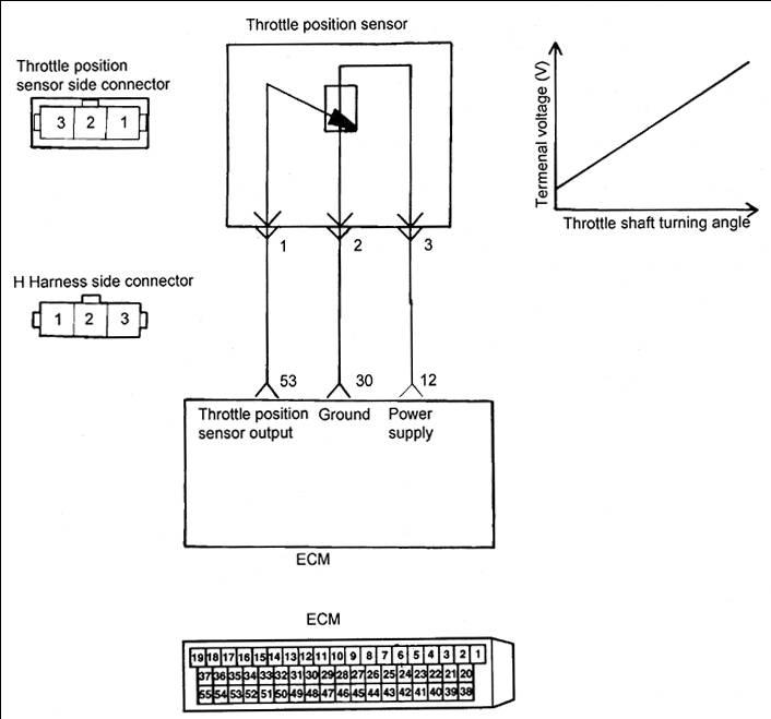 TPS sensor output voltage | Hyundai Forums